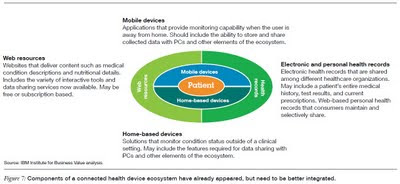 Components of a connected health device ecosystem have already appeared, but need to be better integrated ibm healthcare survey 2011