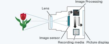 prinsip kerja kamera digital