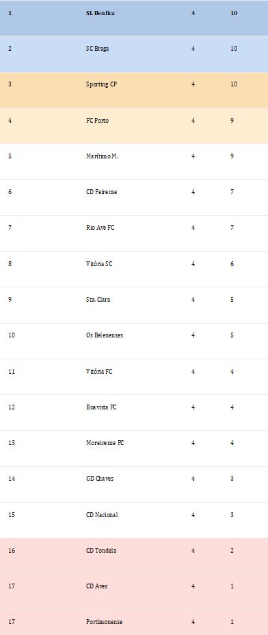 Classificação Liga Nós 4ºJornada Época 2018-2019