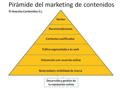 La pirámide del marketing de contenidos. | Todo Marketing