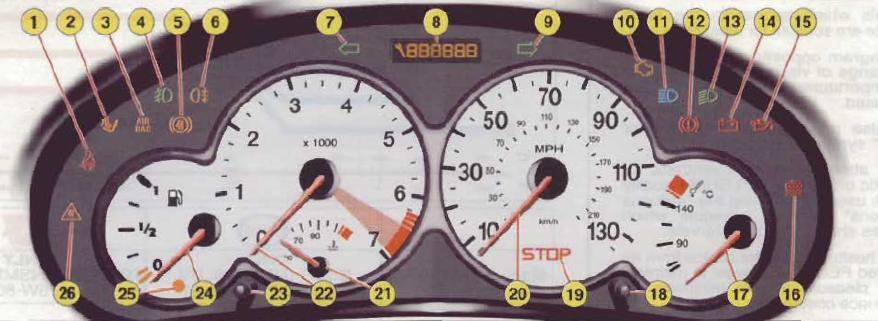 Peugeot 206 Dashbaord Warning Lights Amp Symbols