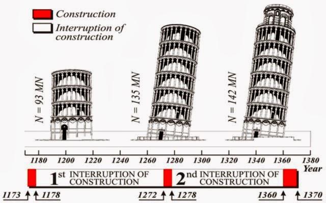 Resultado de imagen para Torre de pisa plano