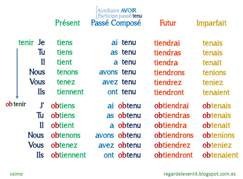 Regardelevent4 Les Verbes Fondamentaux 4 Tenir Et Ses Derives