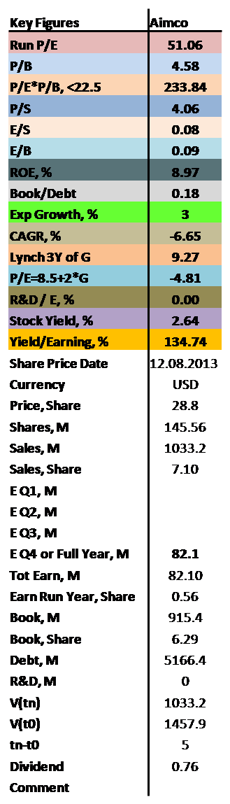 containing values of P/E, P/B, ROE as well as dividend