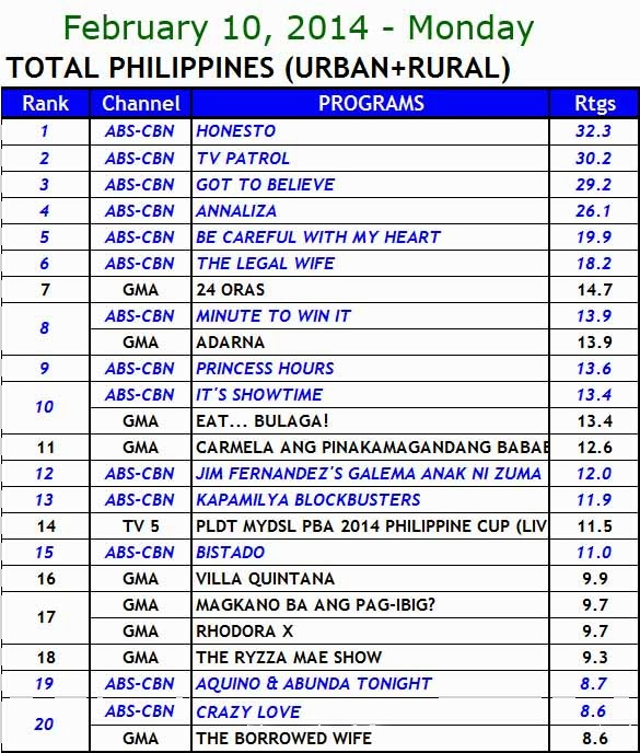 kantar media nationwide TV ratings (Feb 10)