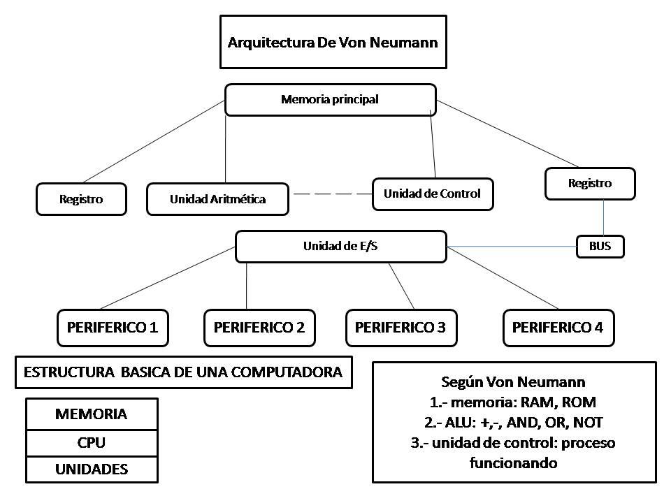 Luis Angel Arquitectura De Von Neumann