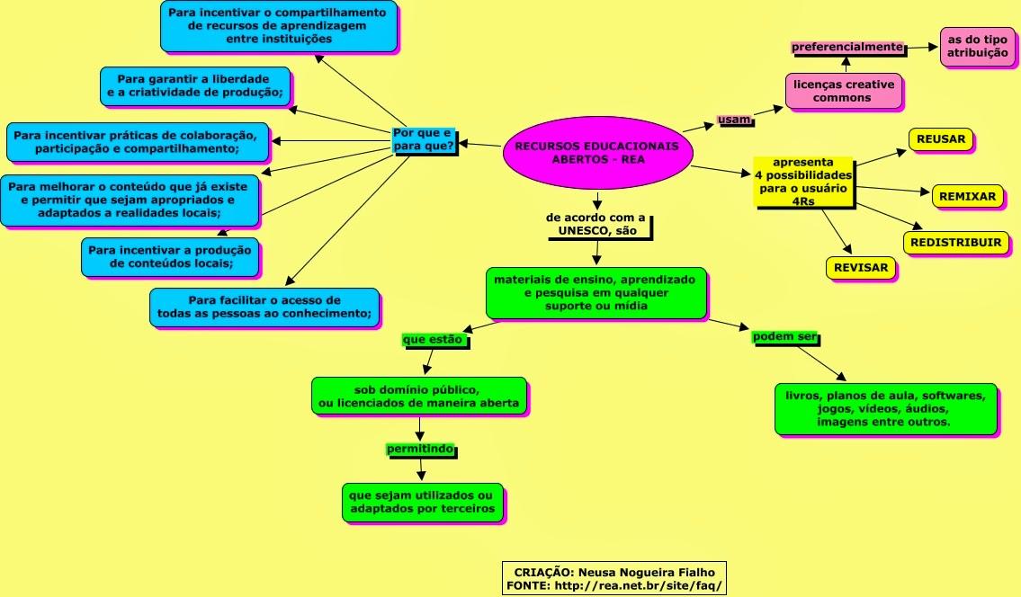 Recursos e prticas educacionais abertas mapa conceitual rea mapa conceitual rea ccuart Gallery