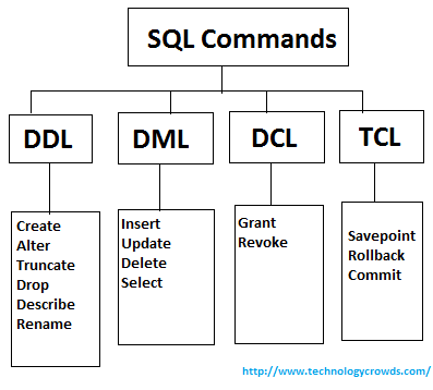 Update table definition sql for Html table definition