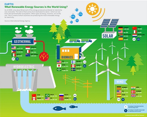 Renewable sources of energy.