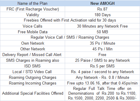 BSNL Amogh Prepaid Plan Tariff