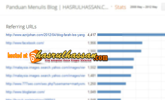 Azrijohan.com | Blog Paling Top !