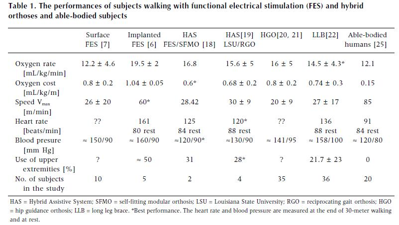 Functional Electrical Stimulation Fes And Improving Gait