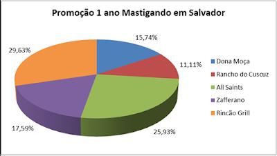 Distribuição dos votos