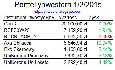 portfel ynwestor styczeń 2015