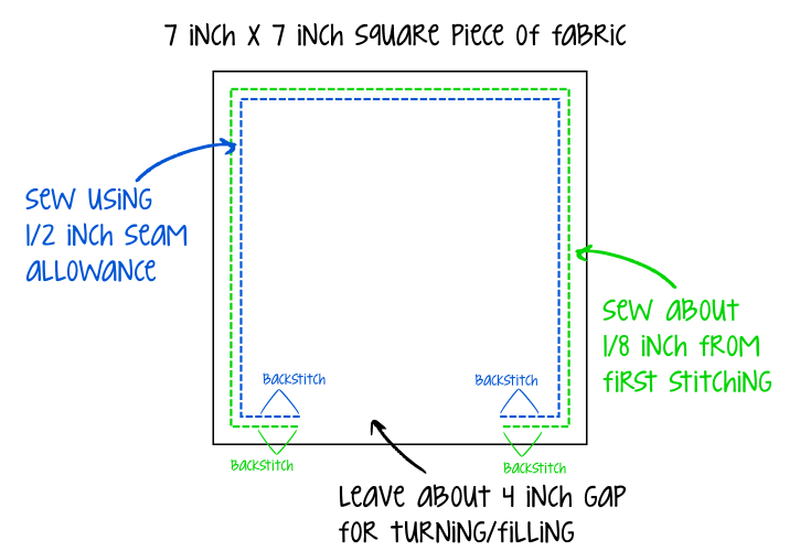 Diagram of where to sew cornhole bags
