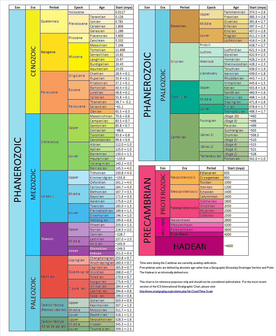 International Geological Time Scale Chart