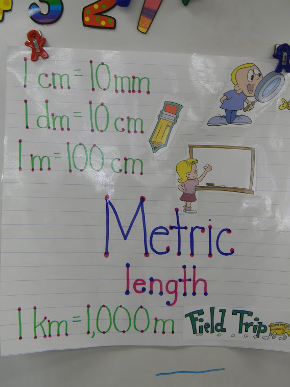 Length - Metric Anchor Chart