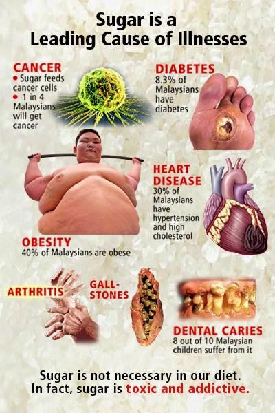 Bahaya Gula