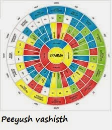 What is Vastu