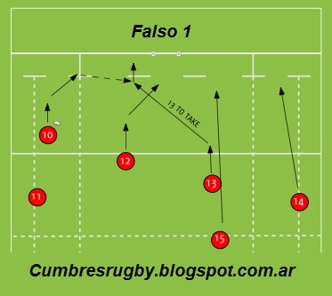 Cumbres Rugby Coaching: Movimientos de los Backs