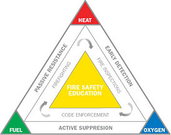 3 Elements of Fire Triangle http://thecodecoach.blogspot.com/2011_06_01_archive.html