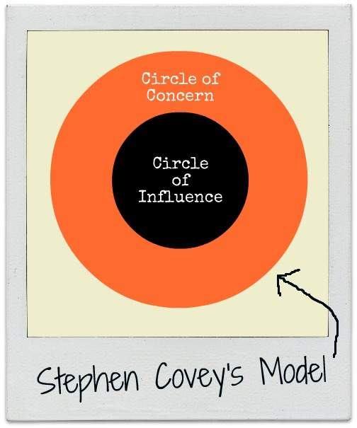 the influences of big circle of When we create a circle of influence, it allows us to focus on the things in our lives that we can change rather than those we have no control over.