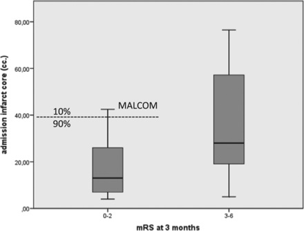 図:梗塞体積と回復程度