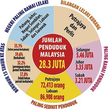 Jumlah penduduk malaysia terkini