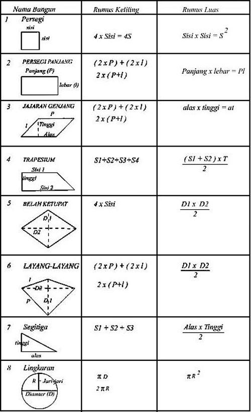 Rumus Matematika SD Kelas 1 2 3 4 5 6 Lengkap