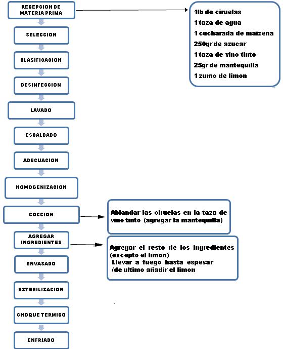 Proceso de la salsa de ciruela agroindustria camino a la diagrama de flujo del proceso de preparacin de la salsa de ciruela ccuart Gallery