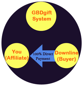 Direct Payment-GBDgift