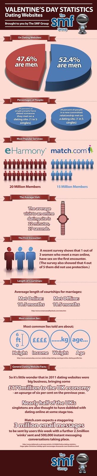 Demographics dating websites