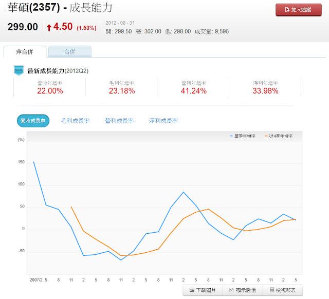 Nvesto 華碩(2357) 成長能力 營收年增率 毛利年增率 營利年增率 淨利年增率