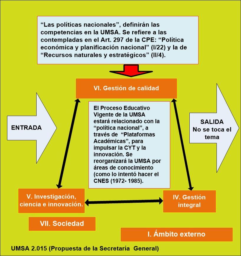 EL MODELO PROPUESTO POR LA SECRETARÍA GENERAL DE LA UMSA (2.015)