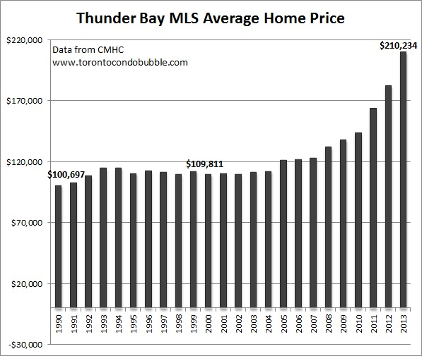thunder bay average home price graph