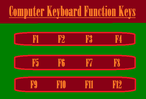 What are the Function Keys on a keyboard and what they do