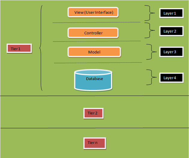 What i learnt today layered and n tier architecture for N tier architecture diagram