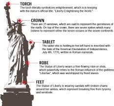 the history and national significance of the statue of liberty in new york city A symbol stands for an idea the statue of liberty stands in upper new york bay,  a universal symbol of freedom originally conceived as an.