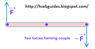 Two forces forming couple