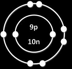 Chemistry 11 with the subetubes bohr diagrams bohr diagrams ccuart Choice Image