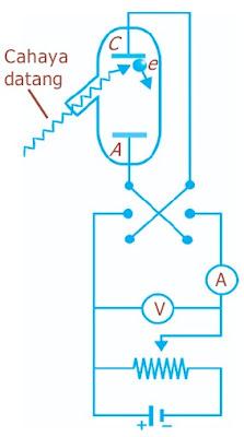 Sketsa alat untuk mengkaji efek elektromagnetik