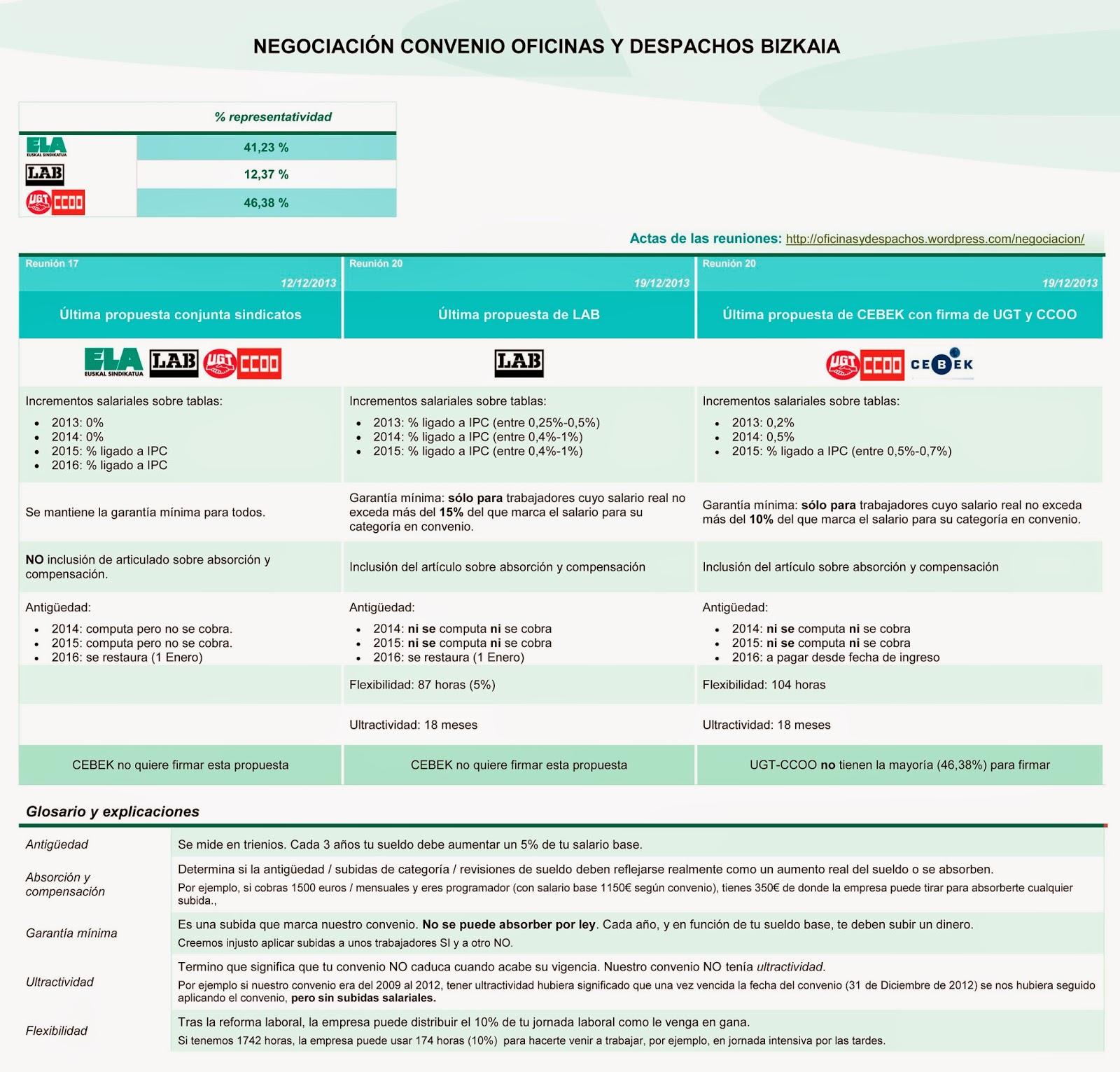 El blog de rangus por un pu ado de votos for Convenio oficinas y despachos madrid 2016