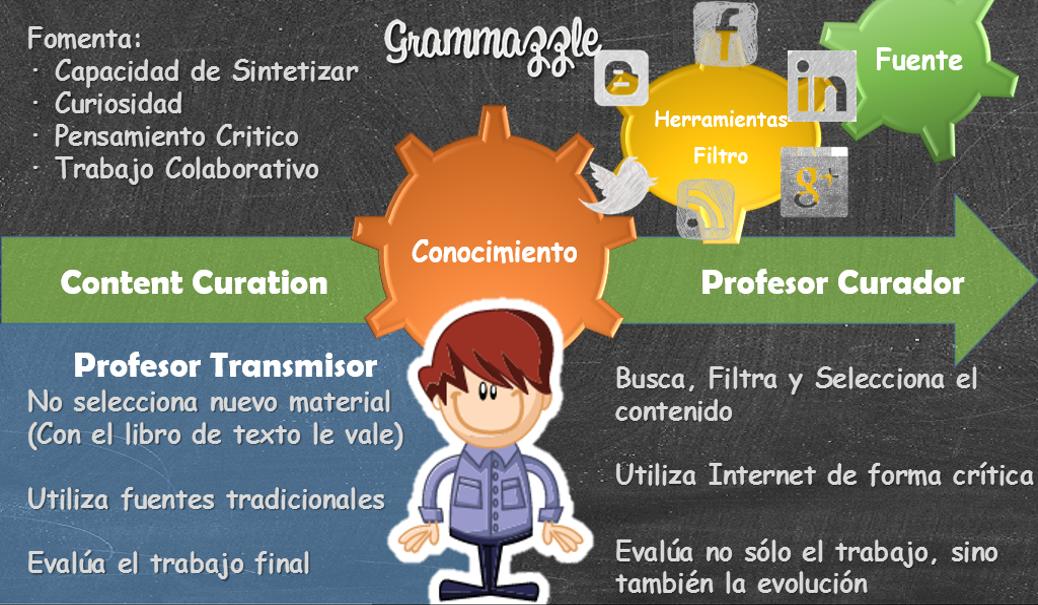 Grammazzle Infografia Curación Contenidos Content Curation INTEF Curso eduPLE