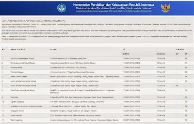 Daftar SPK PAUD