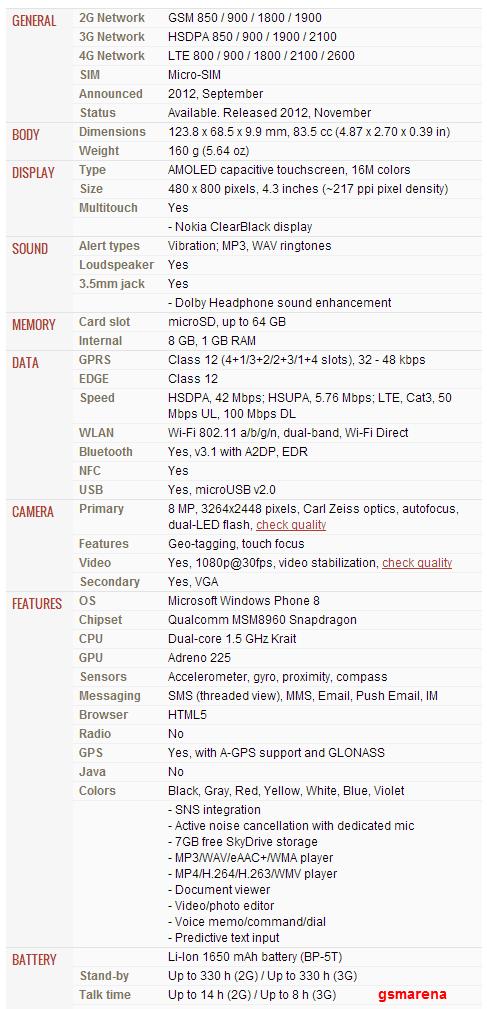 Spesifikasi lumia 820