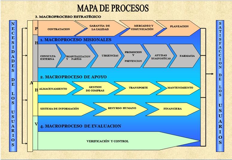 Programaci n de software for Mapeo de procesos ejemplo