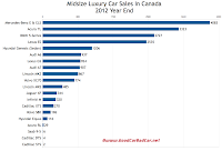 Canada midsize luxury car sales chart 2012 year end