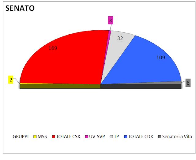 Media settimanale dei sondaggi (28 marzo): intenzioni di voto e distribuzione dei seggi alla Camera e al Senato