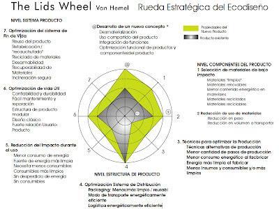 Rueda de LiDs herramientas de ecodiseño