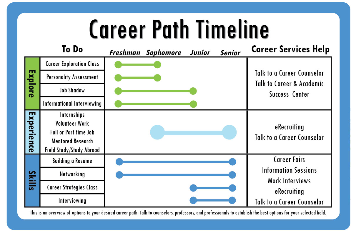 career map template kleo beachfix co